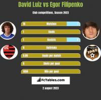 David Luiz vs Egor Filipenko h2h player stats