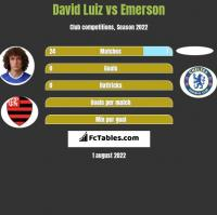 David Luiz vs Emerson h2h player stats