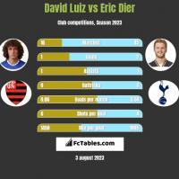 David Luiz vs Eric Dier h2h player stats