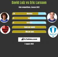 David Luiz vs Eric Larsson h2h player stats