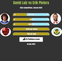 David Luiz vs Erik Pieters h2h player stats