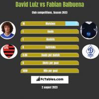 David Luiz vs Fabian Balbuena h2h player stats