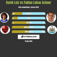 David Luiz vs Fabian Lukas Schaer h2h player stats