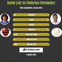 David Luiz vs Federico Fernandez h2h player stats