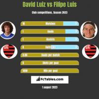 David Luiz vs Filipe Luis h2h player stats