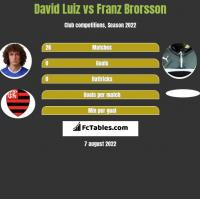 David Luiz vs Franz Brorsson h2h player stats