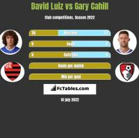 David Luiz vs Gary Cahill h2h player stats