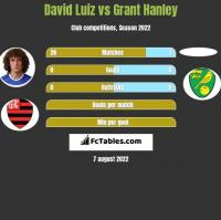 David Luiz vs Grant Hanley h2h player stats