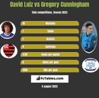 David Luiz vs Gregory Cunningham h2h player stats