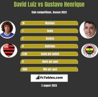 David Luiz vs Gustavo Henrique h2h player stats