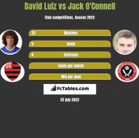 David Luiz vs Jack O'Connell h2h player stats