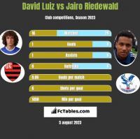 David Luiz vs Jairo Riedewald h2h player stats