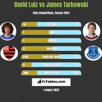 David Luiz vs James Tarkowski h2h player stats