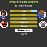 David Luiz vs Jan Bednarek h2h player stats