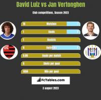David Luiz vs Jan Vertonghen h2h player stats