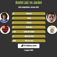 David Luiz vs Jardel h2h player stats
