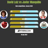 David Luiz vs Javier Manquillo h2h player stats