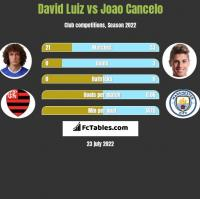 David Luiz vs Joao Cancelo h2h player stats