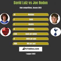 David Luiz vs Joe Rodon h2h player stats