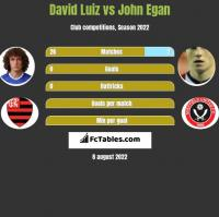 David Luiz vs John Egan h2h player stats