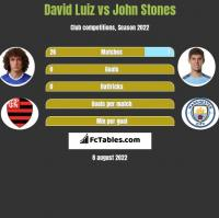 David Luiz vs John Stones h2h player stats