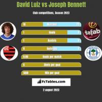 David Luiz vs Joseph Bennett h2h player stats
