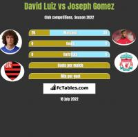 David Luiz vs Joseph Gomez h2h player stats