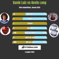 David Luiz vs Kevin Long h2h player stats