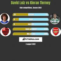 David Luiz vs Kieran Tierney h2h player stats