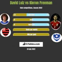 David Luiz vs Kieron Freeman h2h player stats