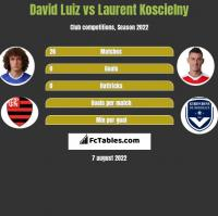 David Luiz vs Laurent Koscielny h2h player stats