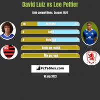 David Luiz vs Lee Peltier h2h player stats