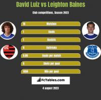 David Luiz vs Leighton Baines h2h player stats