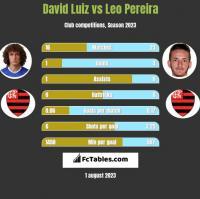 David Luiz vs Leo Pereira h2h player stats