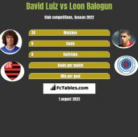 David Luiz vs Leon Balogun h2h player stats