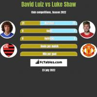 David Luiz vs Luke Shaw h2h player stats