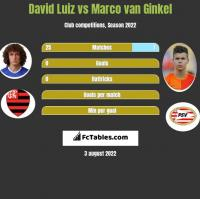 David Luiz vs Marco van Ginkel h2h player stats