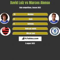 David Luiz vs Marcos Alonso h2h player stats