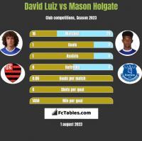 David Luiz vs Mason Holgate h2h player stats