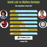 David Luiz vs Matteo Darmian h2h player stats