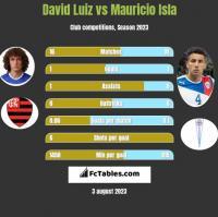 David Luiz vs Mauricio Isla h2h player stats