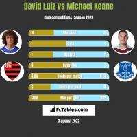 David Luiz vs Michael Keane h2h player stats