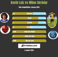 David Luiz vs Milan Skriniar h2h player stats