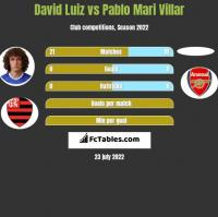 David Luiz vs Pablo Mari Villar h2h player stats