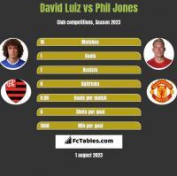 David Luiz vs Phil Jones h2h player stats