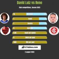 David Luiz vs Rene h2h player stats