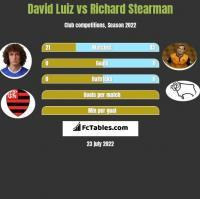 David Luiz vs Richard Stearman h2h player stats