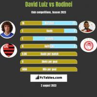David Luiz vs Rodinei h2h player stats