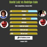 David Luiz vs Rodrigo Caio h2h player stats