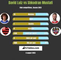David Luiz vs Shkodran Mustafi h2h player stats